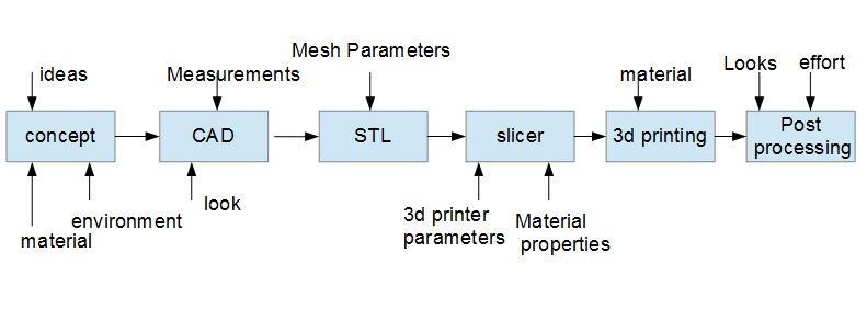 3d printing workflow